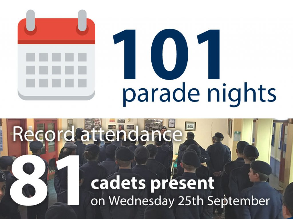 101 parade nights. Record attendance: 81 cadets present on Wednesday 25th September.