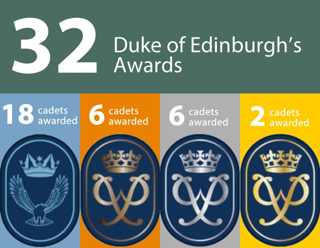 32 Duke of Edinburgh's Awards during 2019.