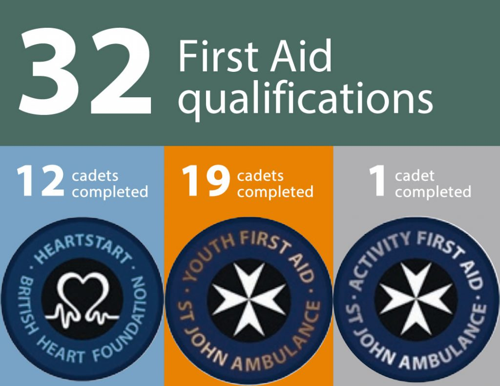 32 first aid qualifications during 2019.