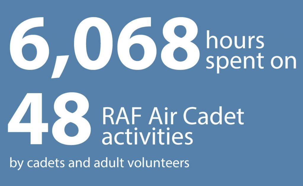 6,068 hours spent on 48 RAF Air Cadet activities by cadets and adult volunteers during 2019.
