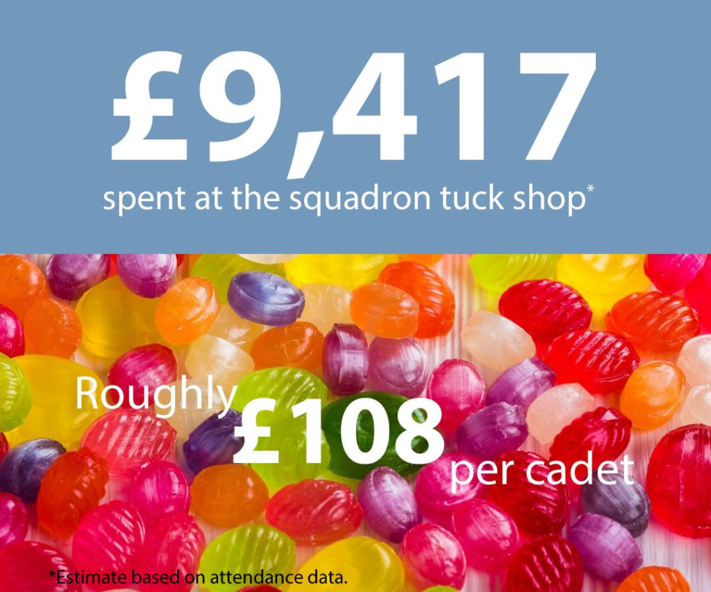 £9,417 spent at the squadron tuck shop during 2019. Roughly £108 per cadet.